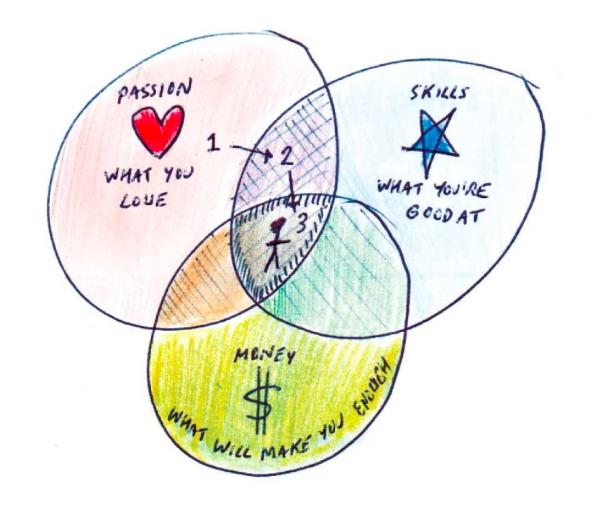 Como amar seu trabalho