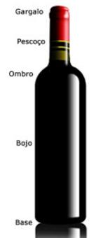 Garrafas de vinhos - tamanhos, formatos e estrutudas da garrafa de vinho