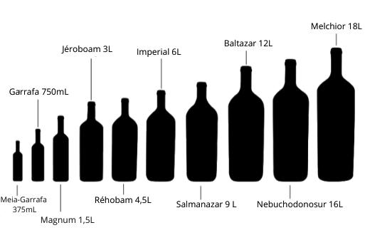 Tamanhos de garrafas de vinho - Tudo sobre vinhos | 1001 Dicas de Viagem